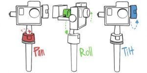 How does a 3-axis Gimbal Work